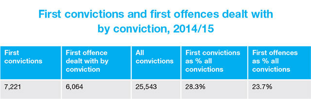 First convictions and first offences dealt with by conviction, 2014/15