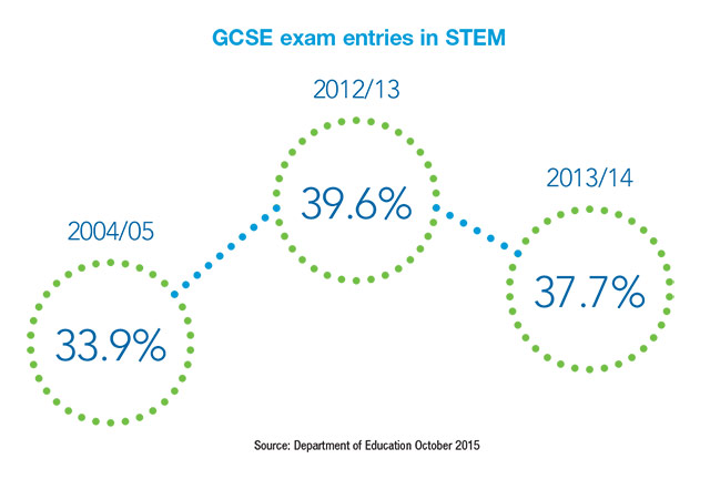 GCSE exam entries in STEM