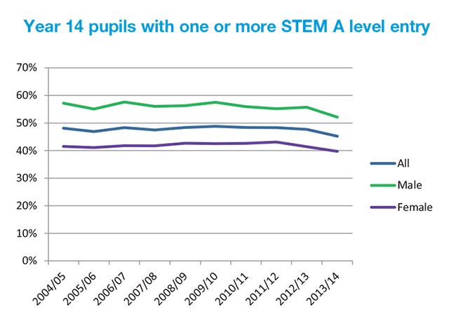 Year 14 pupils with one or more STEM A level entry