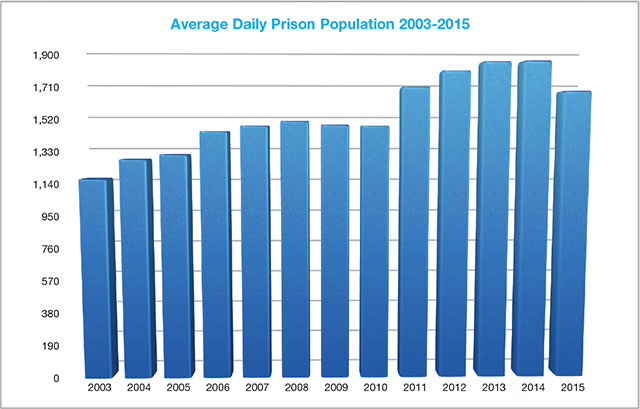 Average Daily Prison Population 2003-2015