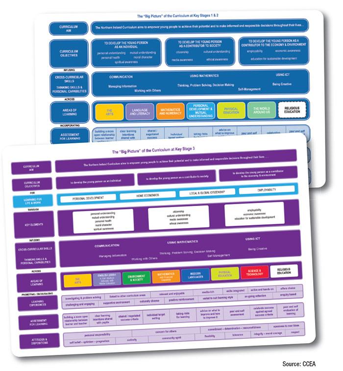 Curriculum: the big picture