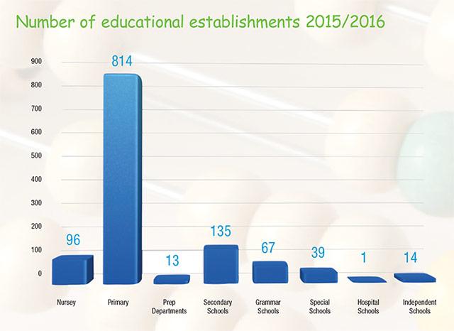Number of educational establishments 2015/2016