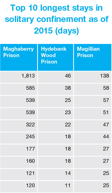 Top 10 longest stays in solitary confinement as of 2015 (days)