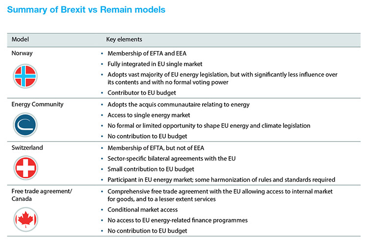 Summary of Brexit vs Remain models