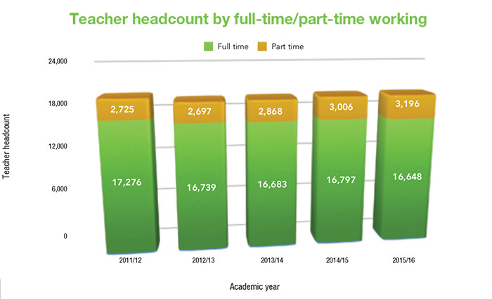 Teacher headcount by full-time/part-time working