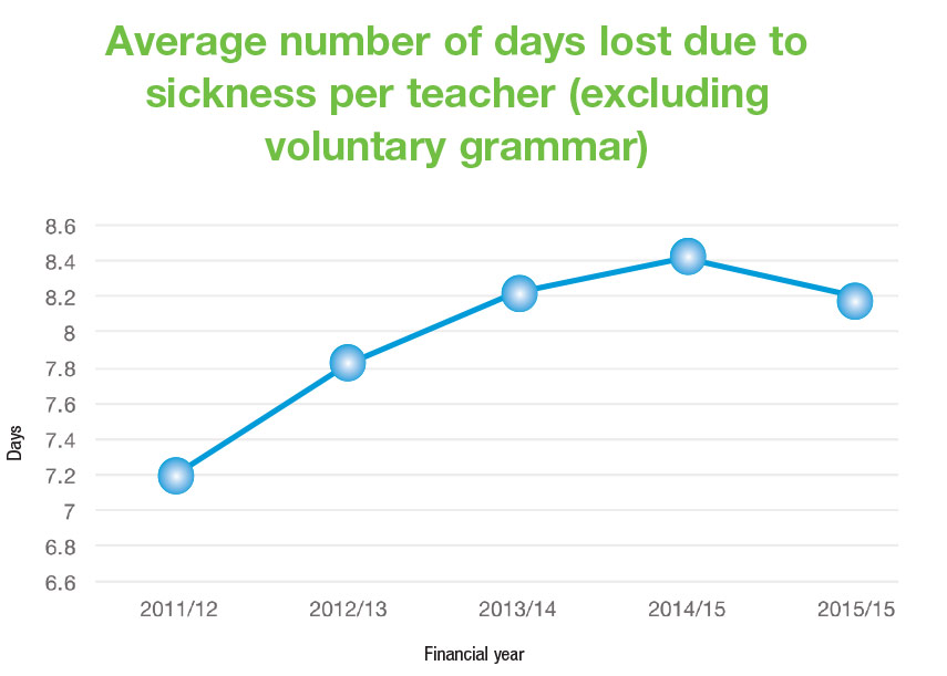 Average number of days lost due to sickness per teacher (excluding voluntary grammar)