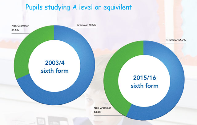 Pupils studying A level or equivilent