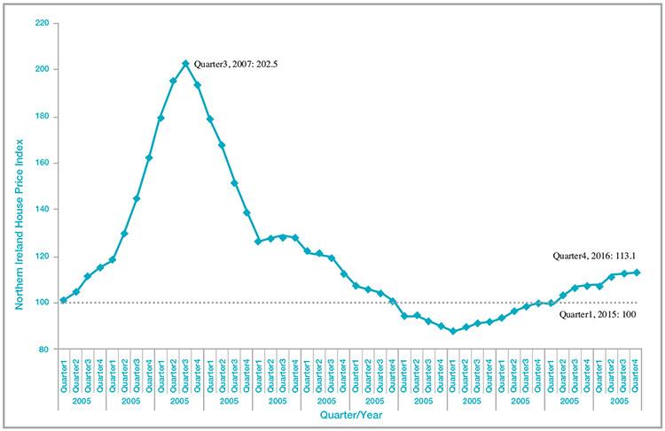 The Northern Ireland House Price Index