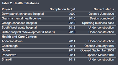 Health milestones