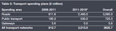Transport spending plans