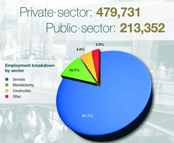impact of service sector on recession